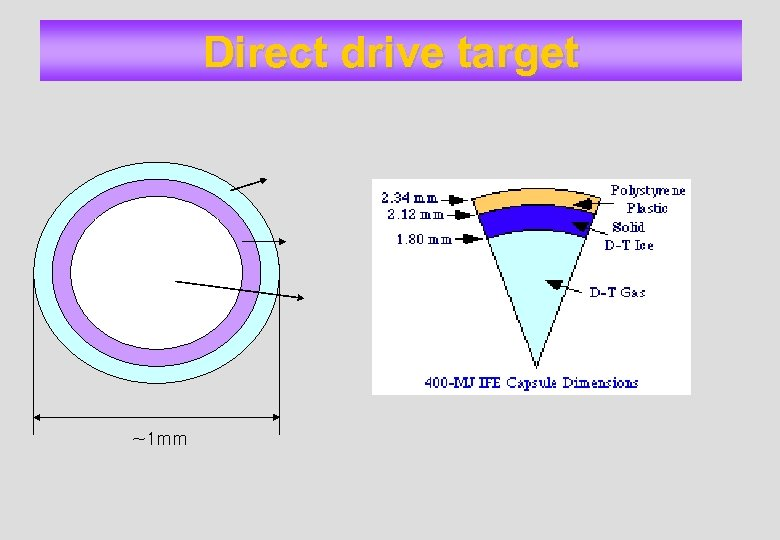 Direct drive target ~1 mm