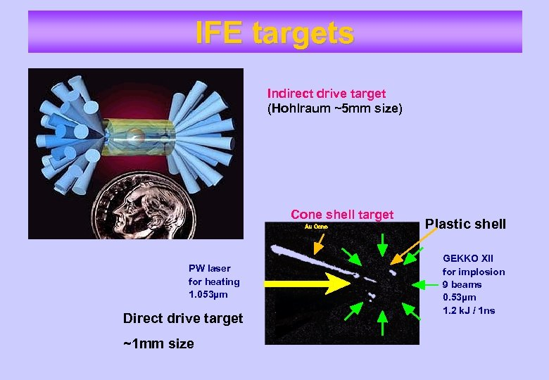 IFE targets Indirect drive target (Hohlraum ~5 mm size) Cone shell target Au Cone