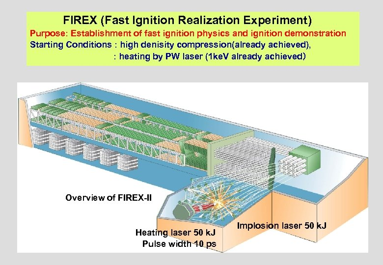 FIREX (Fast Ignition Realization Experiment) Purpose: Establishment of fast ignition physics and ignition demonstration