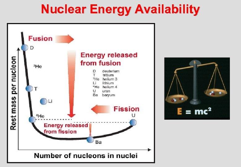 Nuclear Energy Availability