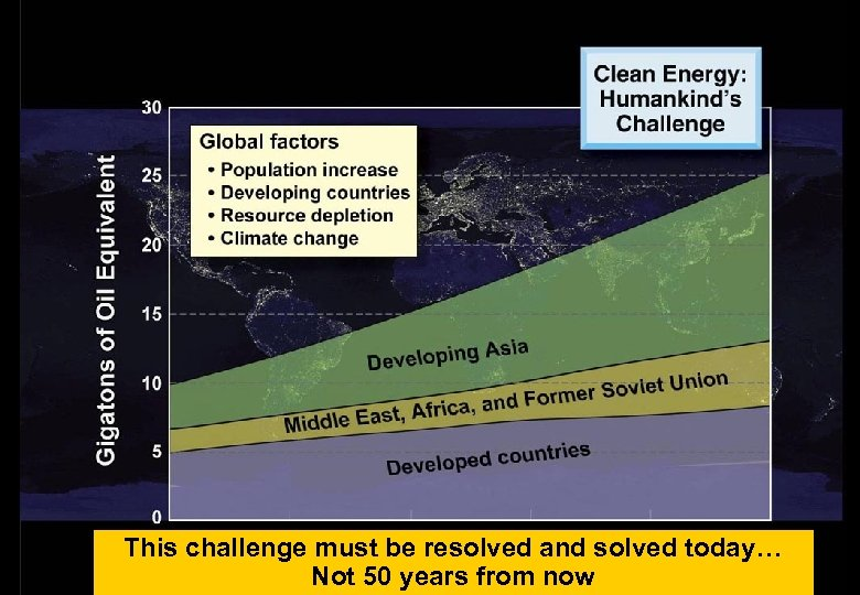 This challenge must be resolved and solved today… Not 50 years from now