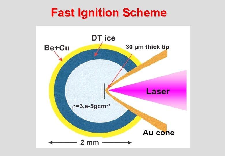 Fast Ignition Scheme