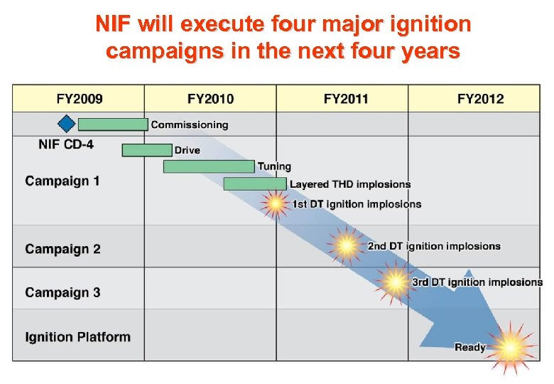 NIF will execute four major ignition campaigns in the next four years