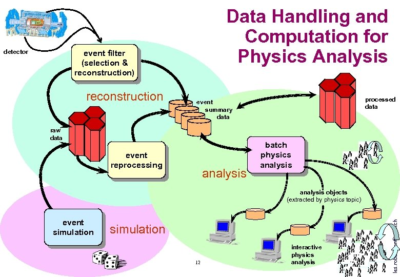 detector Data Handling and Computation for Physics Analysis event filter (selection & reconstruction) reconstruction