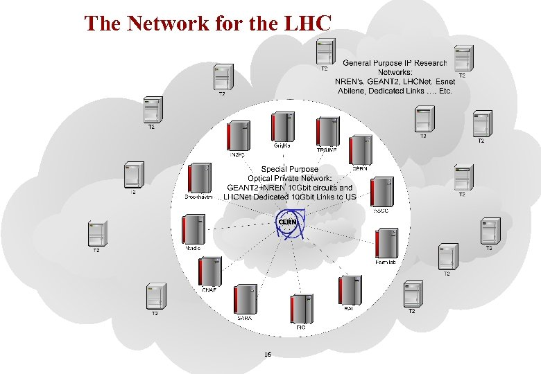 The Network for the LHC 16