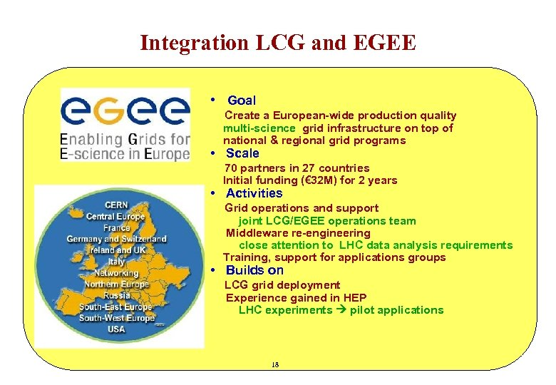 Integration LCG and EGEE • Goal Create a European-wide production quality multi-science grid infrastructure