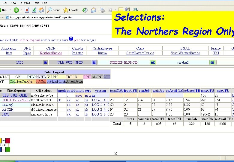 End of that table Grid Status (GStat) Tests Selections: External monitoring of the sites