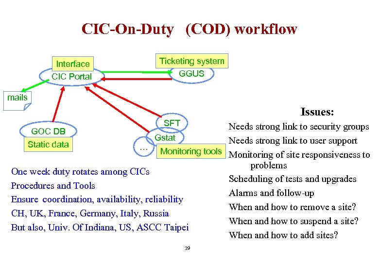CIC-On-Duty (COD) workflow Interface CIC Portal Ticketing system GGUS mails Issues: SFT Needs strong