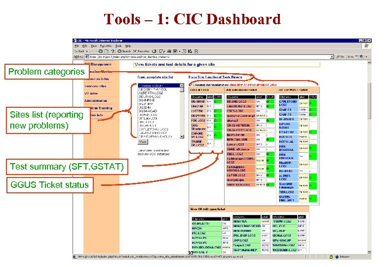 Tools – 1: CIC Dashboard Problem categories • ` Sites list (reporting new problems)