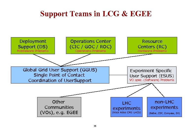 Support Teams in LCG & EGEE Deployment Support (DS) Middleware Problems Operations Center (CIC