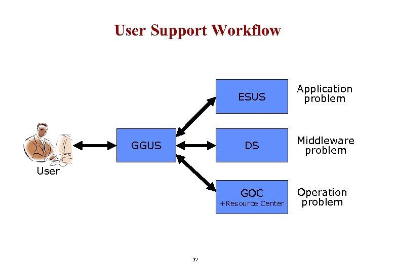 User Support Workflow ESUS DS GGUS Application problem Middleware problem User GOC +Resource Center
