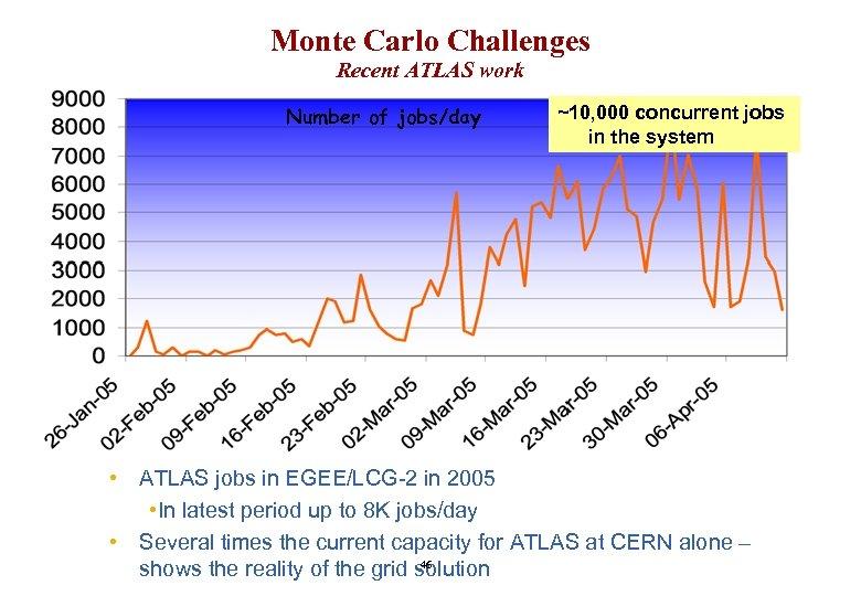 Monte Carlo Challenges Recent ATLAS work Number of jobs/day ~10, 000 concurrent jobs in