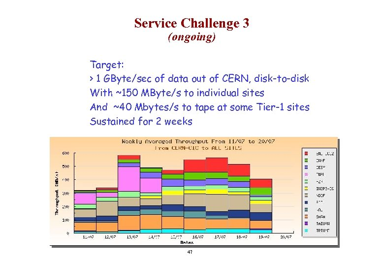 Service Challenge 3 (ongoing) Target: > 1 GByte/sec of data out of CERN, disk-to-disk