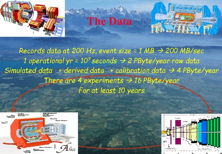 The Data Records data at 200 Hz, event size = 1 MB 200 MB/sec