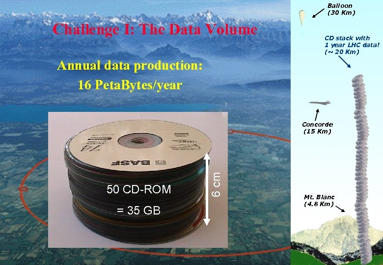 Balloon (30 Km) Challenge I: The Data Volume CD stack with 1 year LHC