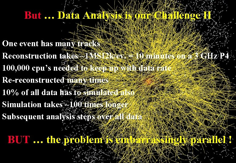 But … Data Analysis is our Challenge II One event has many tracks Reconstruction