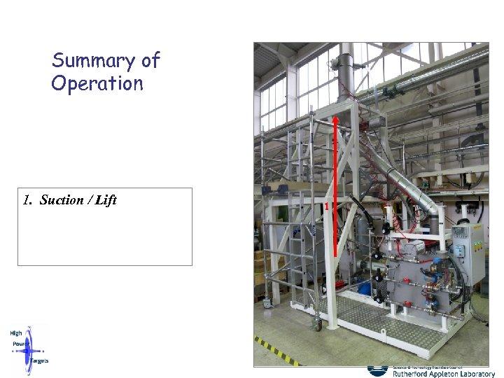 Summary of Operation 1. Suction / Lift 1