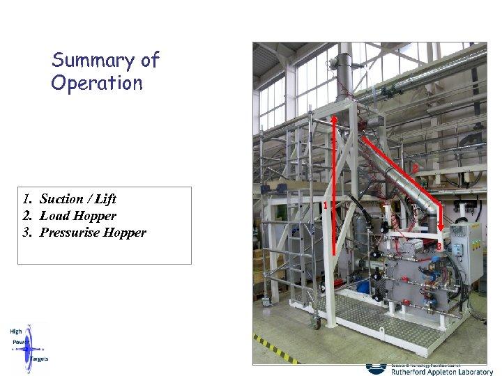 Summary of Operation 2 1. Suction / Lift 2. Load Hopper 3. Pressurise Hopper