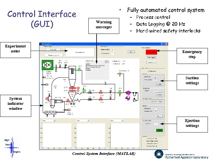 Control Interface (GUI) • Warning messages Fully automated control system – Process control –