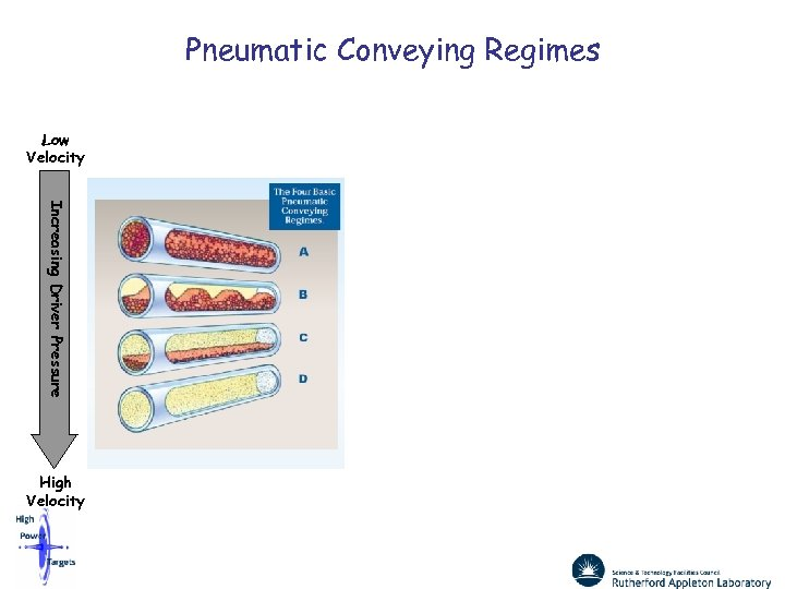 Pneumatic Conveying Regimes Low Velocity Increasing Driver Pressure High Velocity