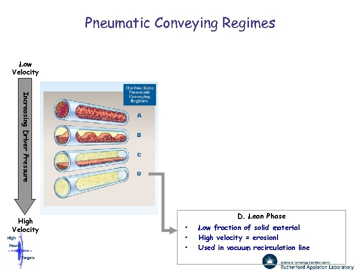 Pneumatic Conveying Regimes Low Velocity Increasing Driver Pressure High Velocity D. Lean Phase •