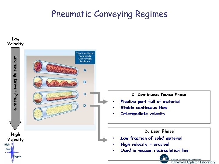 Pneumatic Conveying Regimes Low Velocity Increasing Driver Pressure High Velocity C. Continuous Dense Phase