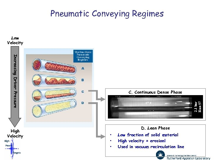 Pneumatic Conveying Regimes Low Velocity Increasing Driver Pressure High Velocity 2. 1 bar Run