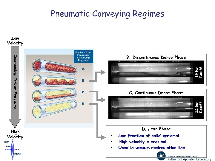 Pneumatic Conveying Regimes Low Velocity High Velocity 1. 9 bar Run 56 Increasing Driver