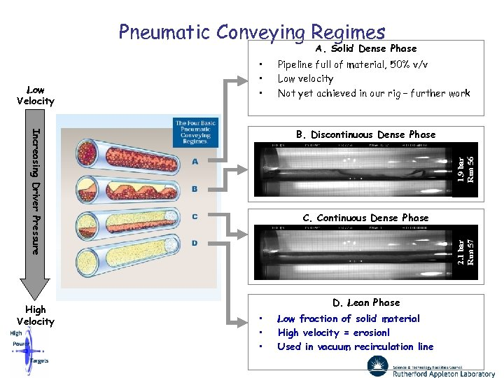 Pneumatic Conveying Regimes A. Solid Dense Phase Low Velocity • • • B. Discontinuous