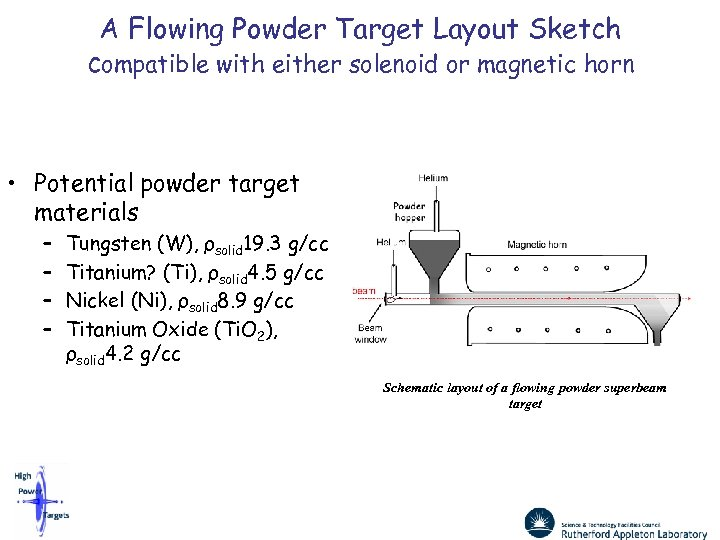 A Flowing Powder Target Layout Sketch compatible with either solenoid or magnetic horn •