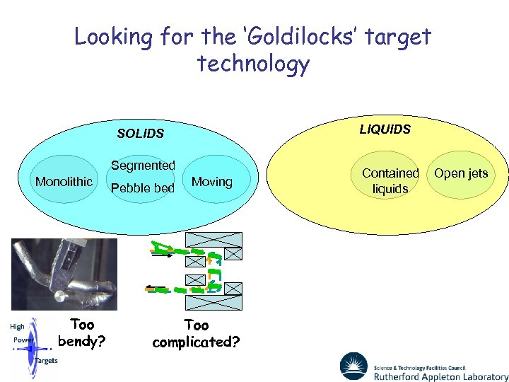 Looking for the 'Goldilocks' target technology LIQUIDS SOLIDS Segmented Monolithic Too bendy? Pebble bed