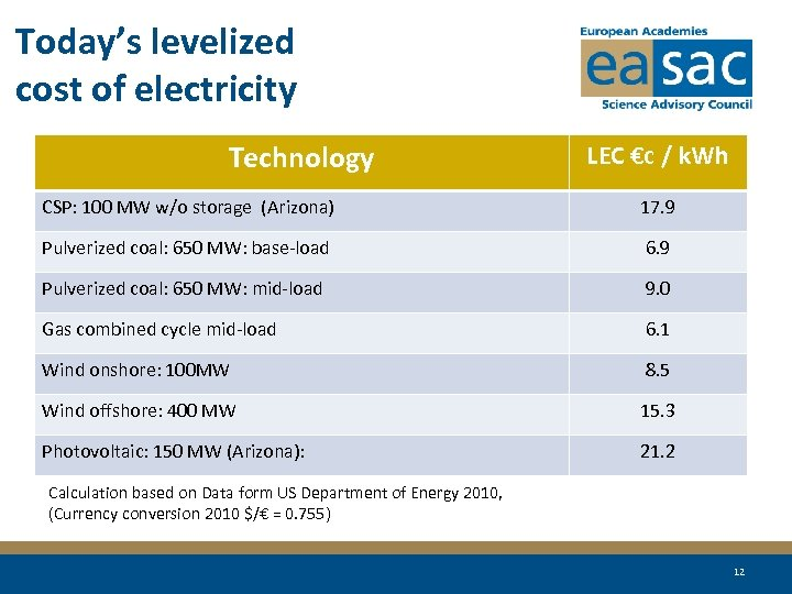 Today's levelized cost of electricity Technology LEC €c / k. Wh CSP: 100 MW