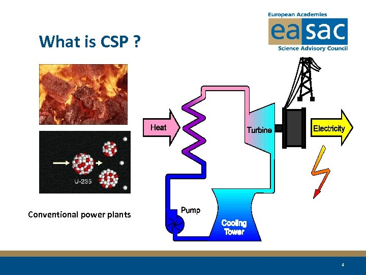 What is CSP ? Conventional power plants 4