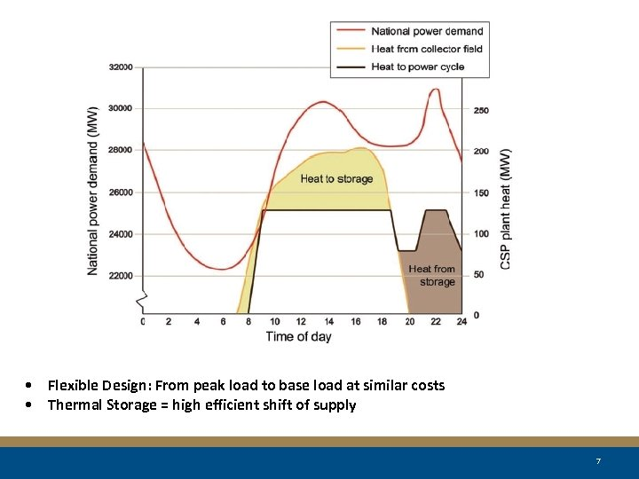 The Value of CSP Electricity >95 % +2000 h • Flexible Design: From peak