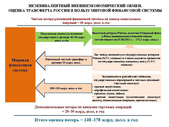 НЕЭКВИВАЛЕНТНЫЙ ВНЕШНЕЭКОНОМИЧЕСКИЙ ОБМЕН. ОЦЕНКА ТРАНСФЕРТА РОССИИ В ПОЛЬЗУ МИРОВОЙ ФИНАНСОВОЙ СИСТЕМЫ Чистые потери российской