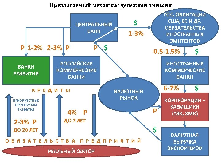 Предлагаемый механизм денежной эмиссии ЦЕНТРАЛЬНЫЙ БАНК P 1 -2% 2 -3% P БАНКИ РАЗВИТИЯ