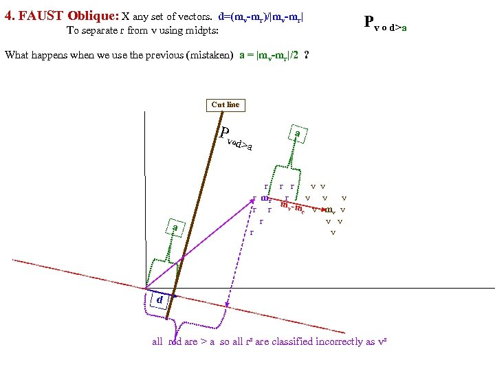 4. FAUST Oblique: X any set of vectors. d=(mv-mr)/|mv-mr| To separate r from v