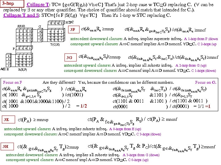 3 -hop Collapse T: TC≡ {g G|T(g, h) h C} That's just 2 -hop