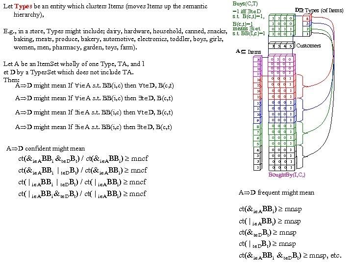 Buys(C, T) =1 iff t D s. t. B(c, t)=1, B(c, t)=1 E. g.