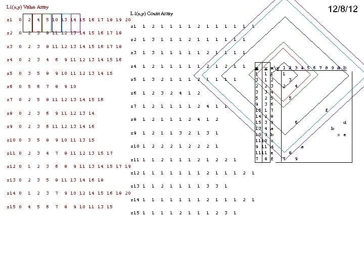 L 1(x, y) Value Array 12/8/12 L 1(x, y) Count Array z 1 0