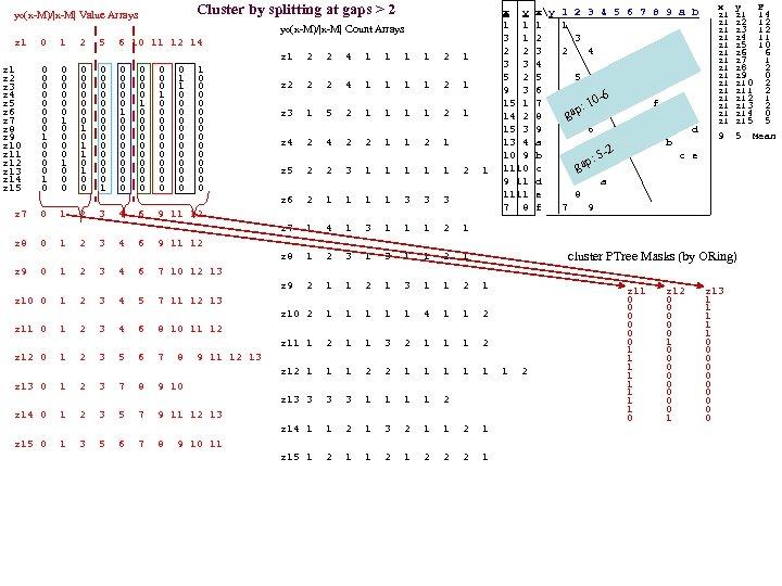 yo(x-M)/|x-M| Value Arrays Cluster by splitting at gaps > 2 yo(x-M)/|x-M| Count Arrays z