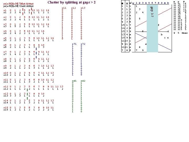 Cluster by splitting at gaps > 2 z 1 0 1 2 5 6