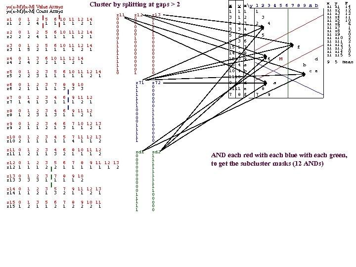 yo(x-M)/|x-M| Value Arrays yo(x-M)/|x-M| Count Arrays Cluster by splitting at gaps > 2 z