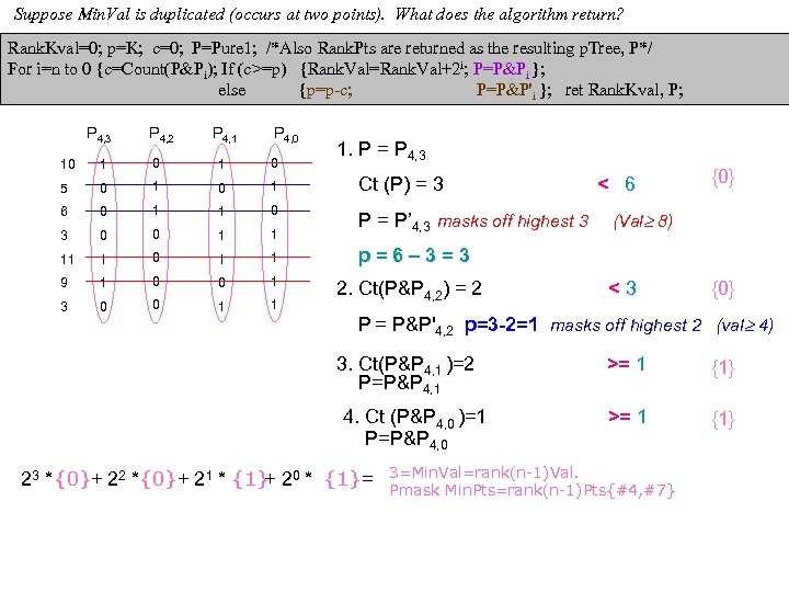 Suppose Min. Val is duplicated (occurs at two points). What does the algorithm return?