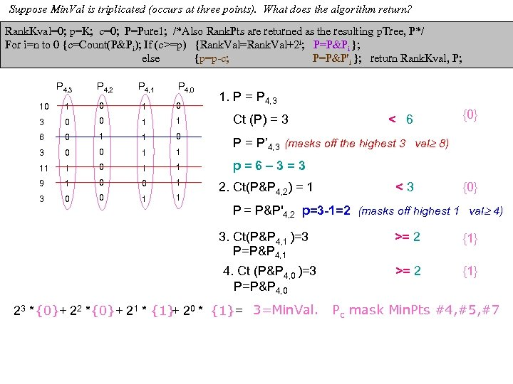 Suppose Min. Val is triplicated (occurs at three points). What does the algorithm return?