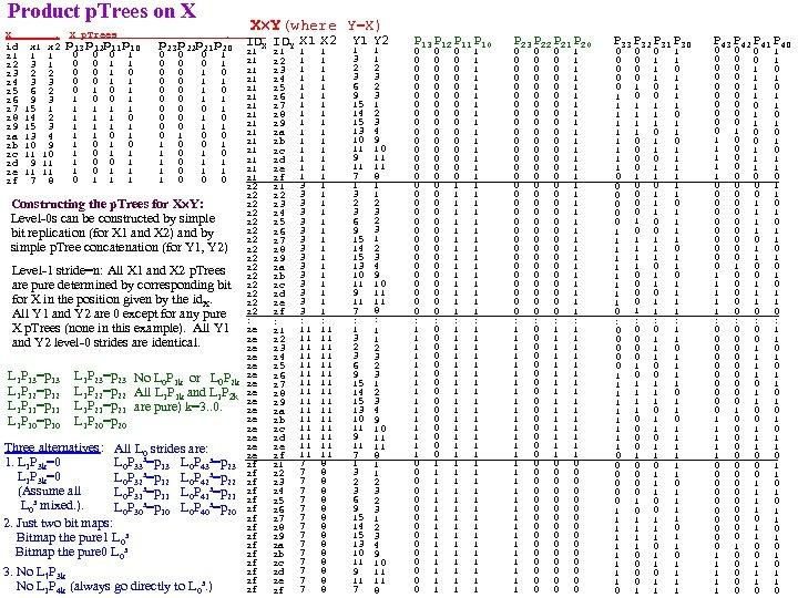 Product p. Trees on X X . id x 1 x 2 z 1
