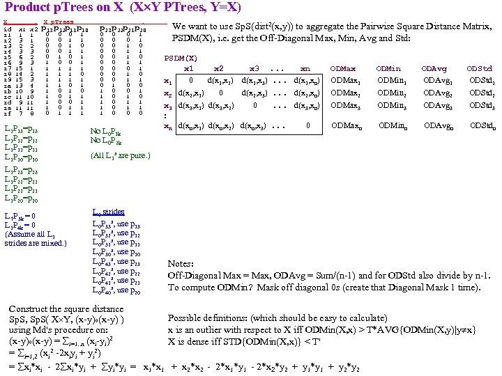Product p. Trees on X (X Y PTrees, Y=X) X . id x 1