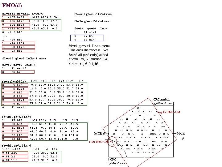 FMO(d) f 1=ball g 1=tall Ln. Gp>4 b 123 b 134 b 234 1