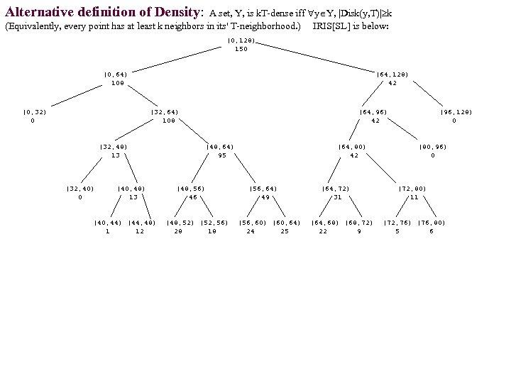 Alternative definition of Density: A set, Y, is k. T-dense iff y Y, |Disk(y,