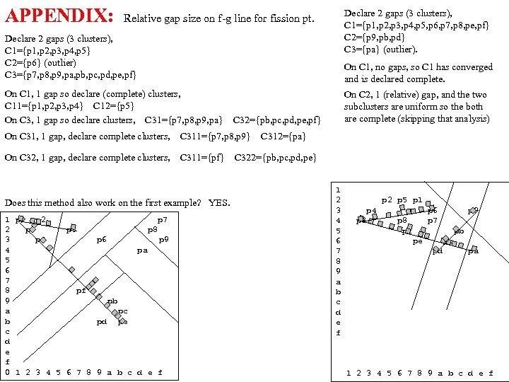 APPENDIX: Relative gap size on f-g line for fission pt. Declare 2 gaps (3